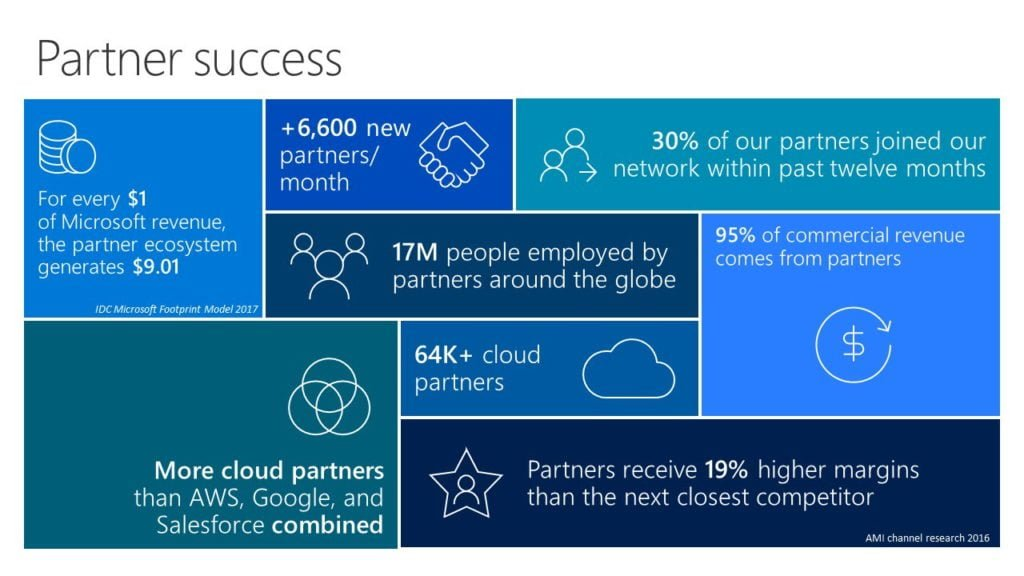 Microsoft 365 offers Office 365, Windows 10, and Enterprise